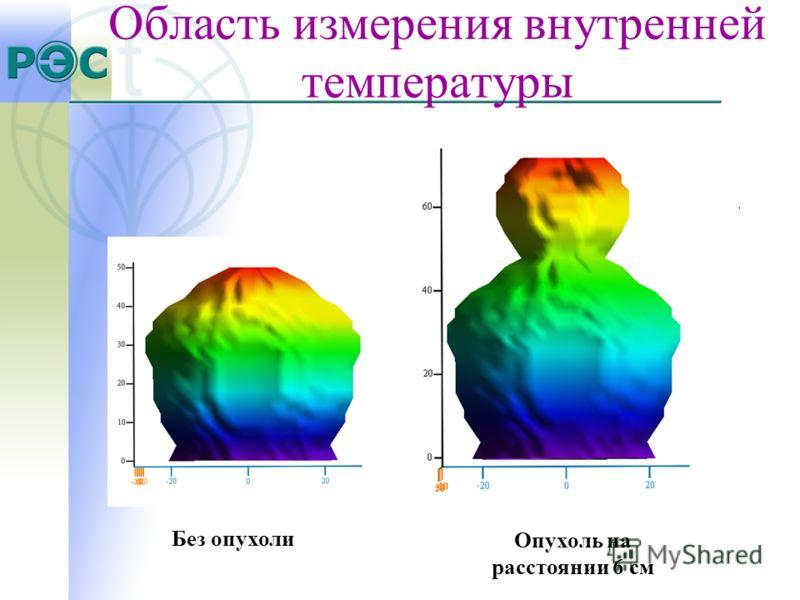 Область измерения внутренней температуры Без опухоли Опухоль на расстоянии 6 см