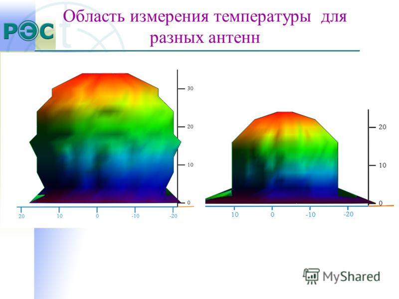 Область измерения температуры для разных антенн