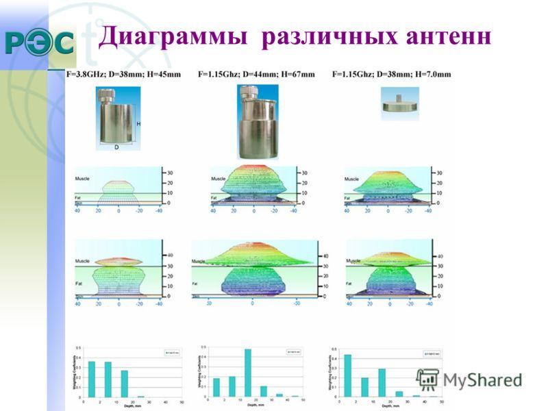 Диаграммы различных антенн