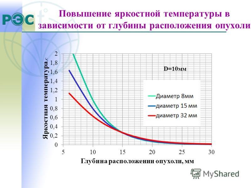 Повышение яркостной температуры в зависимости от глубины расположения опухоли D=10мм