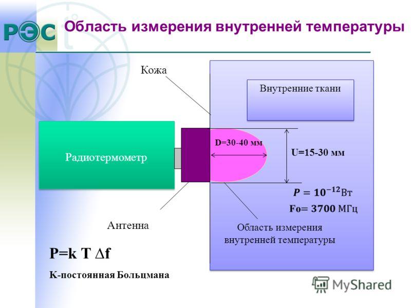 Радиотермометр Кожа Антенна Внутренние ткани Область измерения внутренней температуры P=k T f K-постоянная Больцмана D=30-40 мм U=15-30 мм