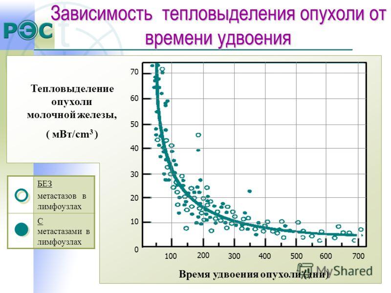 Тепловыделение опухоли молочной железы, ( мВт/cm 3 ) Время удвоения опухоли (дни) 10 70 20 30 40 50 60 0 200 300400500600700100 БЕЗ метастазов в лимфоузлах С метастазами в лимфоузлах Зависимость тепловыделения опухоли от времени удвоения