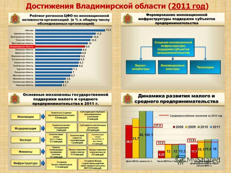 9 Достижения Владимирской области (2011 год)