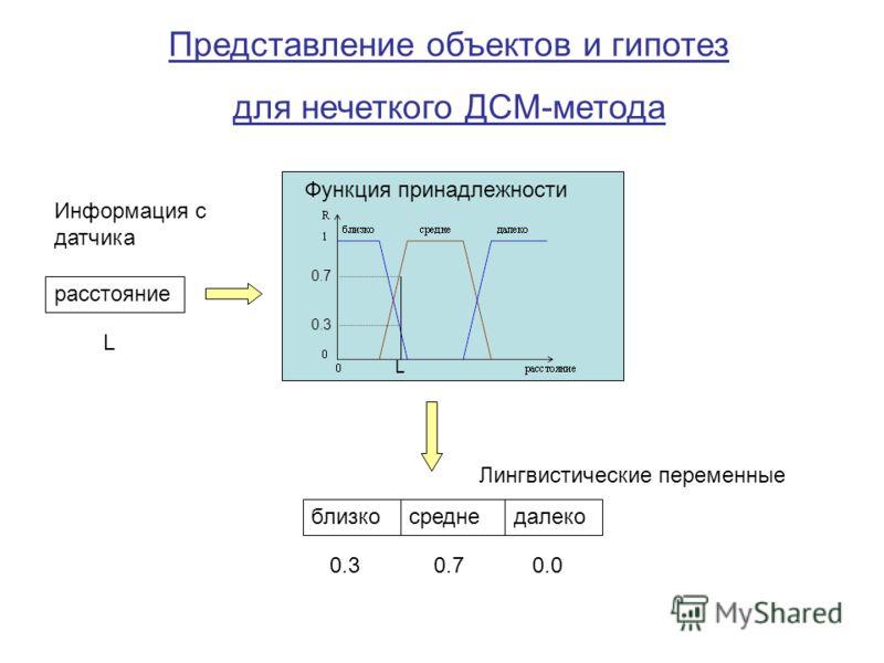 Представление объектов и гипотез для нечеткого ДСМ-метода близкодалекосредне Функция принадлежности Информация с датчика расстояние Лингвистические переменные L L 0.3 0.7 0.0 0.7 0.3