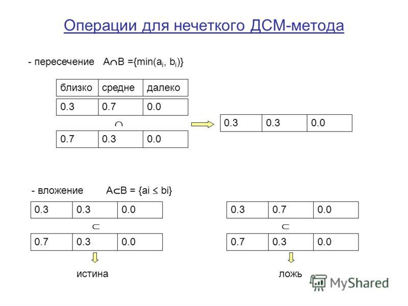 Операции для нечеткого ДСМ-метода - пересечение A B ={min(a i, b i )} - вложение A B = {ai bi} близкосреднедалеко 0.30.00.7 0.70.00.3 0.00.3 0.00.3 0.70.00.3 0.00.7 0.70.00.3 истиналожь