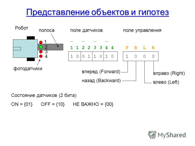 Представление объектов и гипотез 1 2 3 4 Робот фотодатчики полоса поле датчиков поле управления _ _ 1 1 2 2 3 3 4 4 F B L R 1 0 0 1 1 0 1 0 1 0 0 0 вперед (Forward) назад (Backward) вправо (Right) влево (Left) Состояние датчиков (2 бита) ON = {01} OF