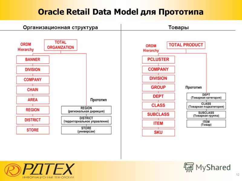 Oracle Retail Data Model для Прототипа Организационная структураТовары 12