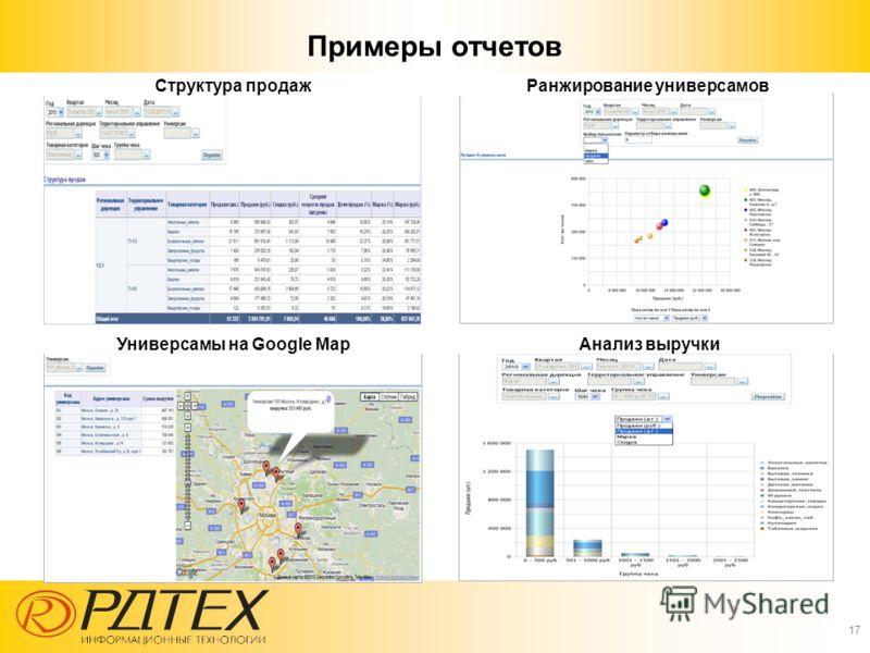 Примеры отчетов 17 Структура продажРанжирование универсамов Универсамы на Google MapАнализ выручки