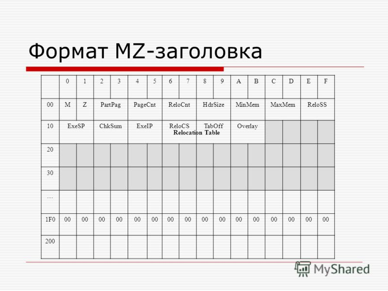 Формат MZ-заголовка Relocation Table 0123456789ABCDEF 00MZPartPagPageCntReloCntHdrSizeMinMemMaxMemReloSS 10ExeSPChkSumExeIPReloCSTabOffOverlay 20 30 … 1F000 200