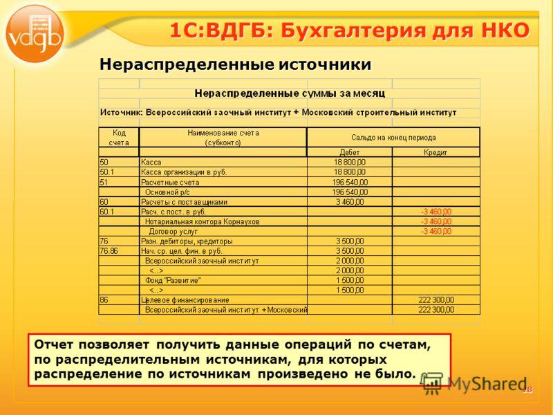 28 Отчет позволяет получить данные операций по счетам, по распределительным источникам, для которых распределение по источникам произведено не было. 1С:ВДГБ: Бухгалтерия для НКО Нераспределенные источники