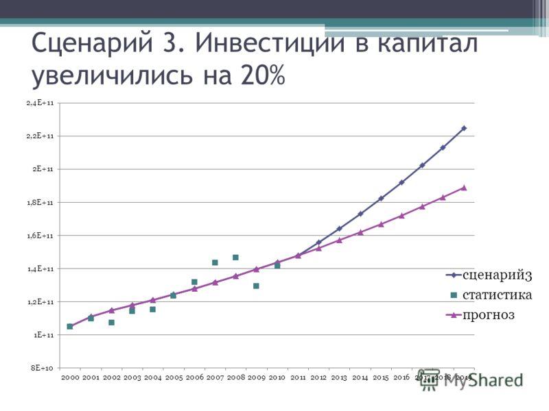 Сценарий 3. Инвестиции в капитал увеличились на 20%