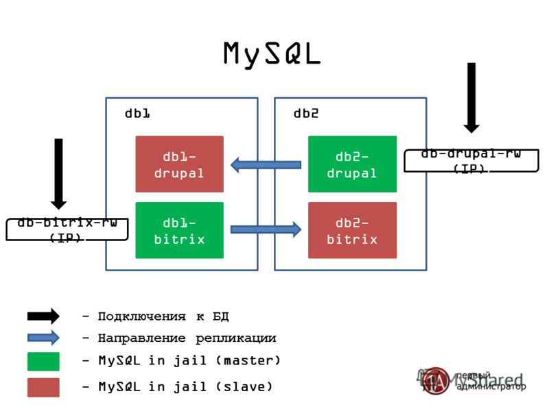 MySQL db1- drupal db1 db2- drupal db2 - Направление репликации - MySQL in jail (master) db1- bitrix db2- bitrix - MySQL in jail (slave) db-drupal-rw (IP) ) db-bitrix-rw (IP) ) - Подключения к БД