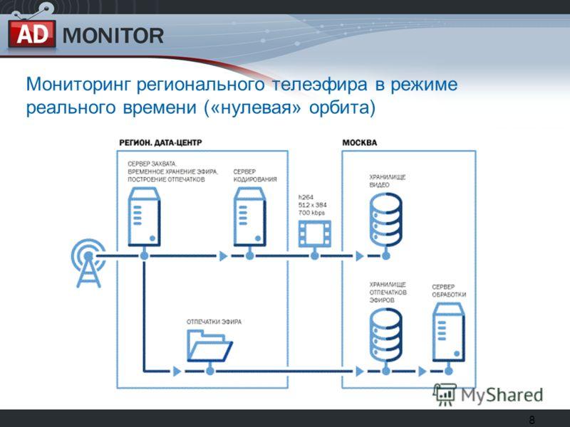 8 Мониторинг регионального телеэфира в режиме реального времени («нулевая» орбита)
