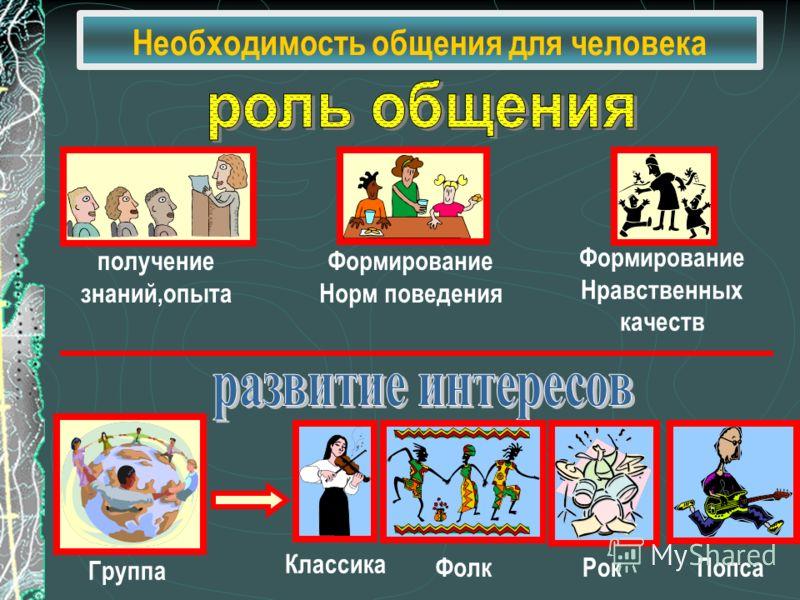 Необходимость общения для человека получение знаний,опыта Формирование Норм поведения Формирование Нравственных качеств Группа Классика ФолкРокПопса