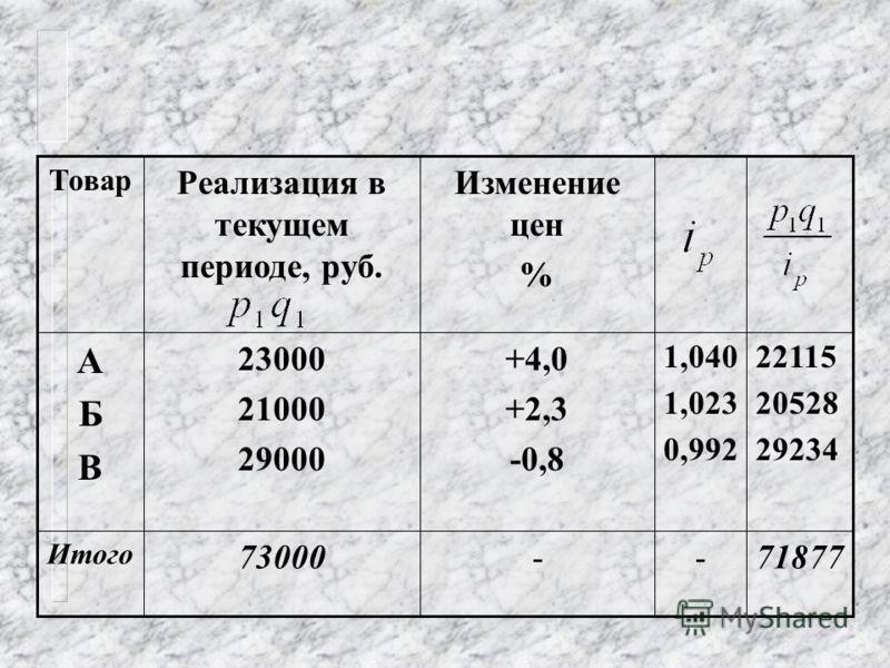 В данном случае общий индекс цен рассчитывается как средняя гармоническая величина из индивидуальных индексов, где в качестве весов выступают величины товарооборота отчетного периода.