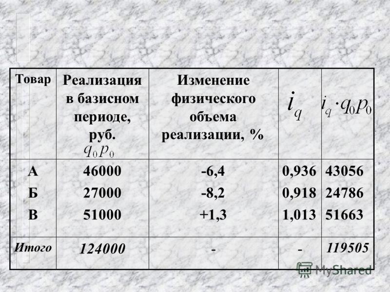 В данном случае общий индекс физического объёма товарооборота рассчитывается как средняя арифметическая величина из индивидуальных индексов физического объема товарооборота, где в качестве весов выступают величины товарооборота базисного периода: