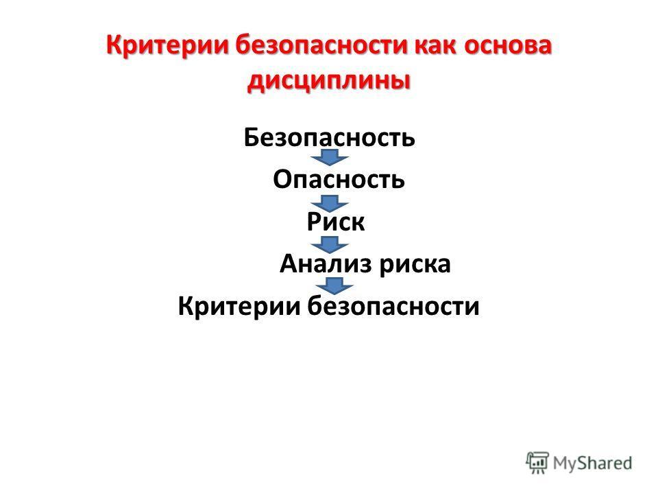 Критерии безопасности как основа дисциплины Безопасность Опасность Риск Анализ риска Критерии безопасности