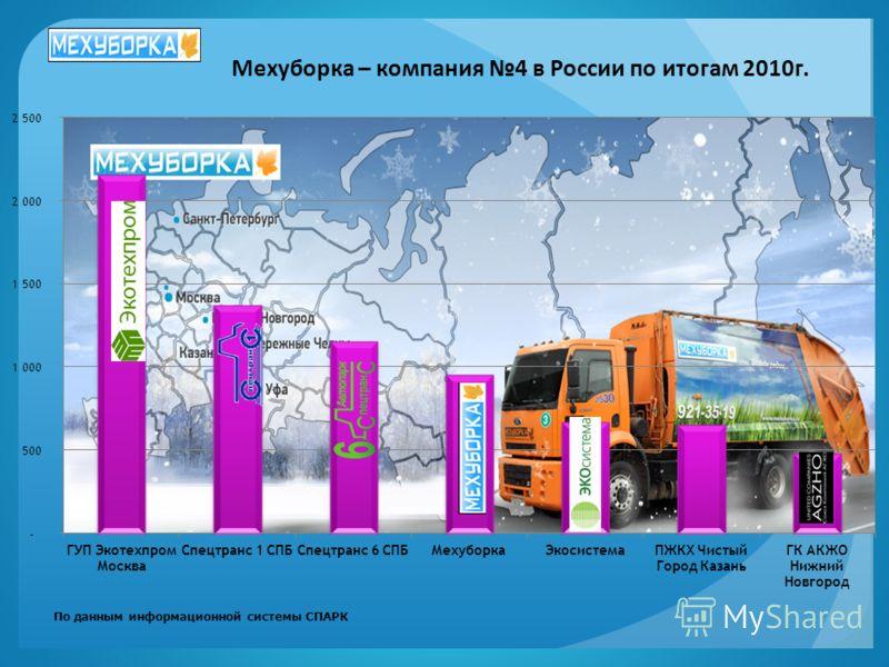 Мехуборка – компания 4 в России по итогам 2010г. По данным информационной системы СПАРК