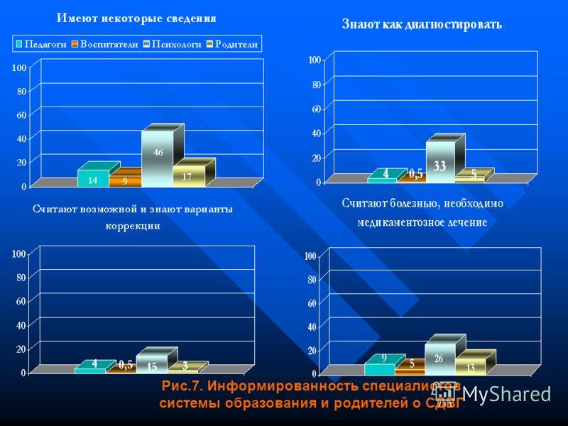 Рис.7. Информированность специалистов системы образования и родителей о СДВГ