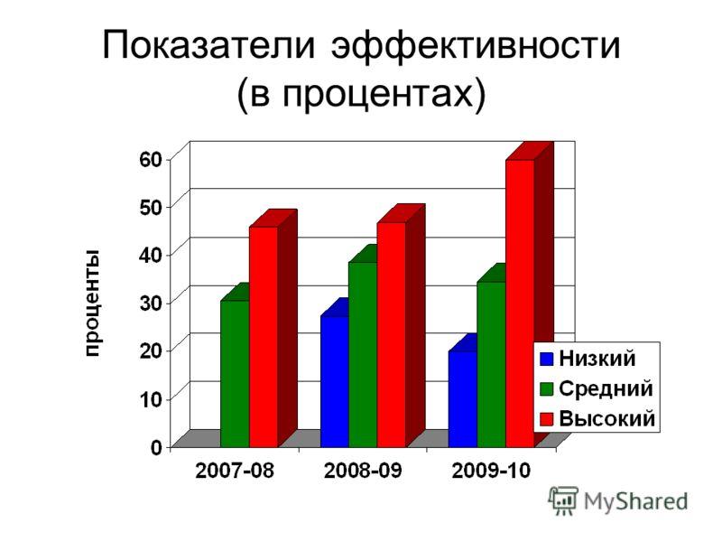 Показатели эффективности (в процентах)
