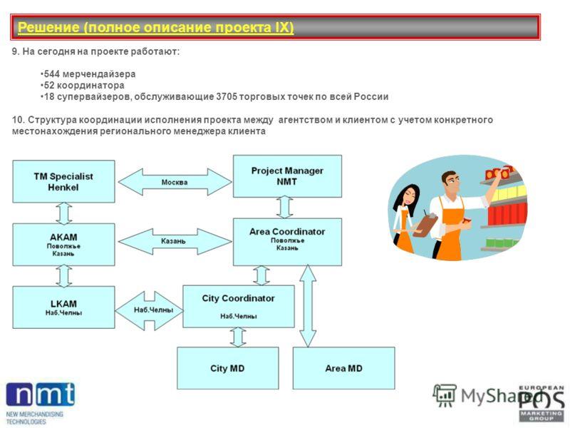 Решение (полное описание проекта IX) 9. На сегодня на проекте работают: 544 мерчендайзера 52 координатора 18 супервайзеров, обслуживающие 3705 торговых точек по всей России 10. Структура координации исполнения проекта между агентством и клиентом c уч