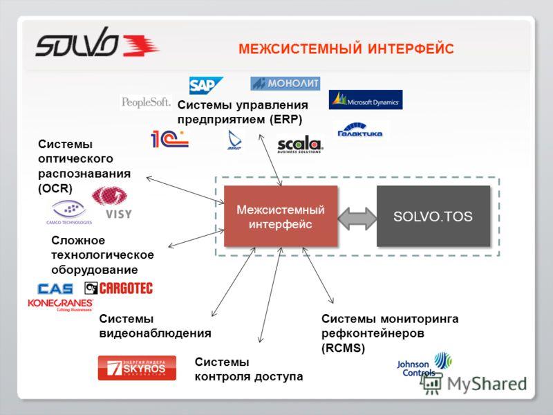 МЕЖСИСТЕМНЫЙ ИНТЕРФЕЙС Межсистемный интерфейс SOLVO.TOS Сложное технологическое оборудование Системы мониторинга рефконтейнеров (RCMS) Системы оптического распознавания (OCR) Системы управления предприятием (ERP) Системы видеонаблюдения Системы контр