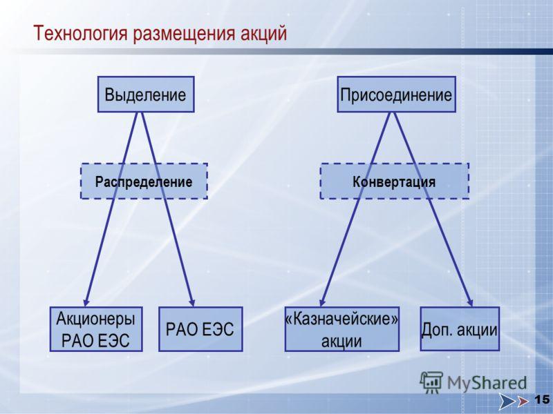 15 Технология размещения акций Выделение Распределение Акционеры РАО ЕЭС Присоединение Конвертация «Казначейские» акции Доп. акции