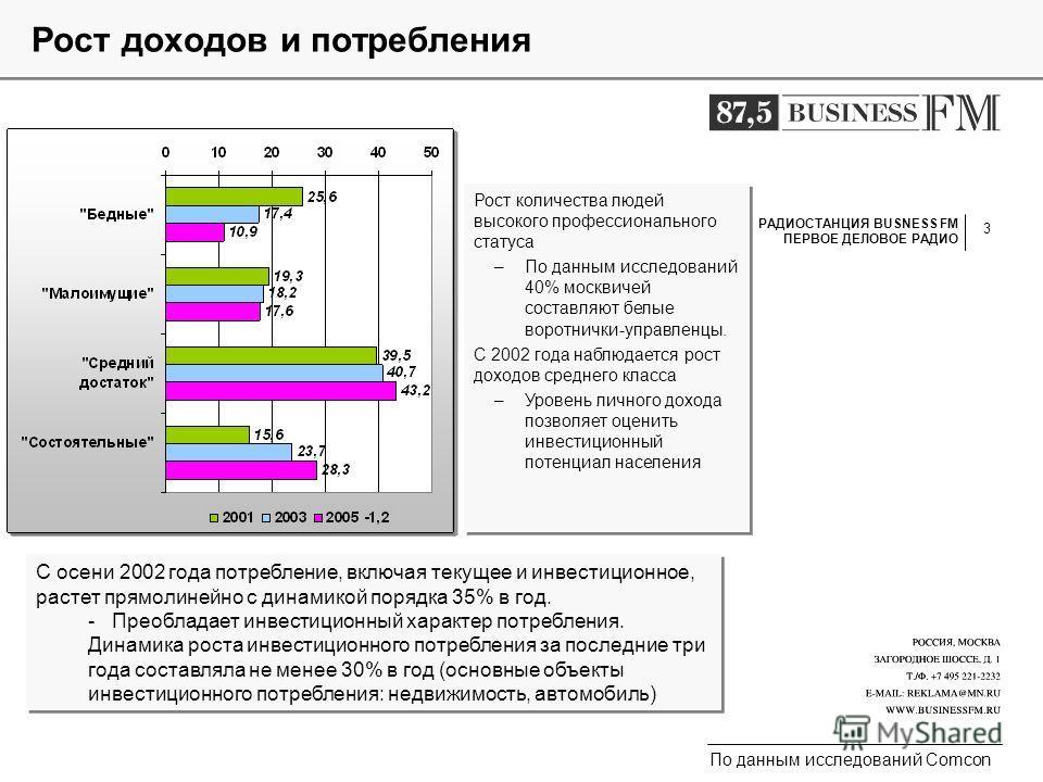 3 Рост доходов и потребления Рост количества людей высокого профессионального статуса –По данным исследований 40% москвичей составляют белые воротнички-управленцы. С 2002 года наблюдается рост доходов среднего класса –Уровень личного дохода позволяет