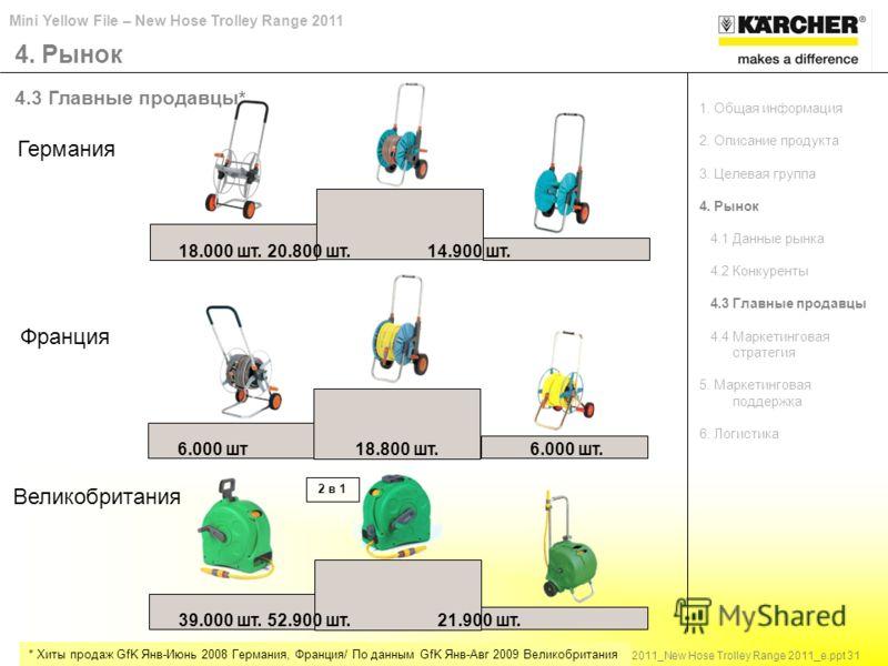 Mini Yellow File – New Hose Trolley Range 2011 HCG / 10.06.10 / Mini YellowFile_News 2011_New Hose Trolley Range 2011_e.ppt 31 * Хиты продаж GfK Янв-Июнь 2008 Германия, Франция/ По данным GfK Янв-Авг 2009 Великобритания Германия Франция Великобритани