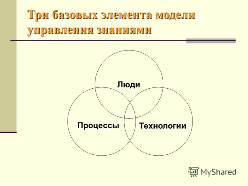 Люди Технологии ТехнологииПроцессы Три базовых элемента модели управления знаниями