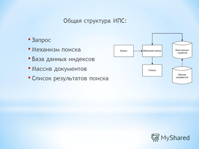 Общая структура ИПС: Запрос Механизм поиска База данных индексов Массив документов Список результатов поиска