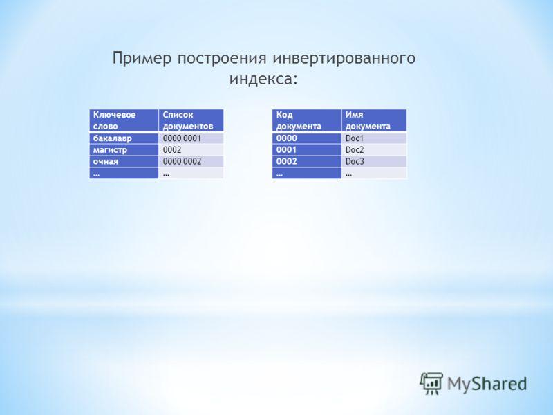 Пример построения инвертированного индекса: Код документа Имя документа 0000Doc1 0001Doc2 0002Doc3 …… Ключевое слово Список документов бакалавр0000 0001 магистр0002 очная0000 0002 ……
