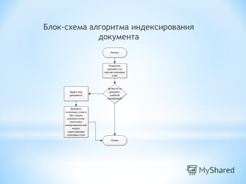 Блок-схема алгоритма индексирования документа