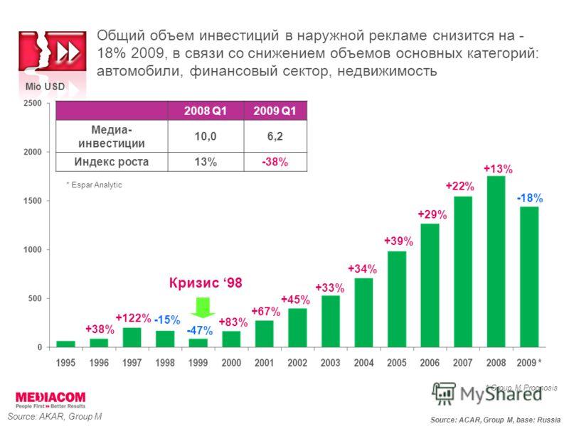 Source: AKAR, Group M +67% +45% +33% +34% +22% * Group M Prognosis Mio USD +13% +39% +29% -18% Source: ACAR, Group M, base: Russia -15% Кризис 98 +38% +122% -47% Общий объем инвестиций в наружной рекламе снизится на - 18% 2009, в связи со снижением о