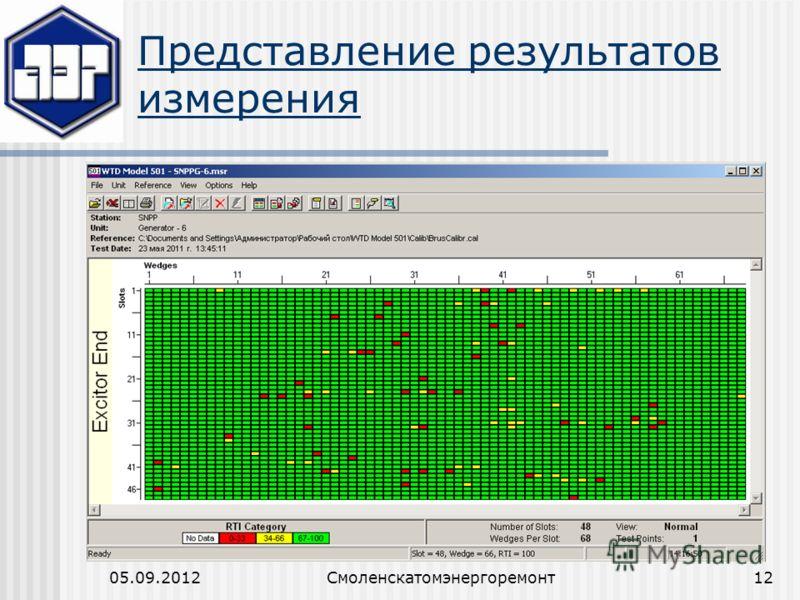 05.09.2012Смоленскатомэнергоремонт12 Представление результатов измерения