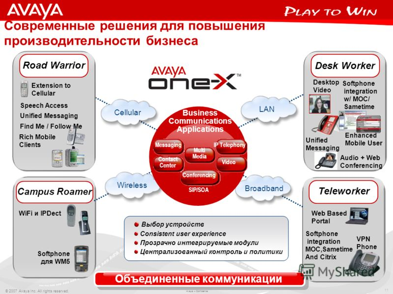 11 © 2007 Avaya Inc. All rights reserved. Avaya – Confidential. Современные решения для повышения производительности бизнеса LAN Road Warrior Cellular Extension to Cellular Rich Mobile Clients Teleworker Web Based Portal VPN Phone Broadband Wireless