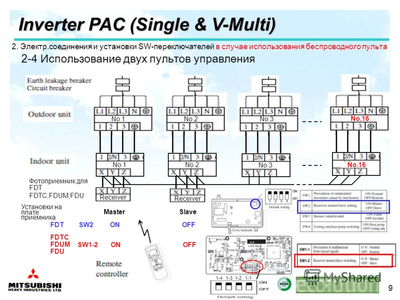 9 Inverter PAC (Single & V-Multi) Receiver No.3 No.16 No.1 No.3 No.16 No.2 Receiver MasterSlave SW2 ON OFF SW1-2 ON OFF 1-4 1-3 1-2 1-1 Фотоприемник для FDT FDTC,FDUM,FDU Установки на плате приемника FDT FDTC FDUM FDU 2. Электр.соединения и установки