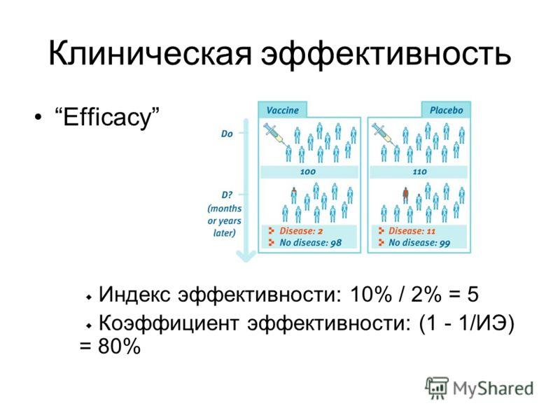 Клиническая эффективность Efficacy Индекс эффективности: 10% / 2% = 5 Коэффициент эффективности: (1 - 1/ИЭ) = 80%