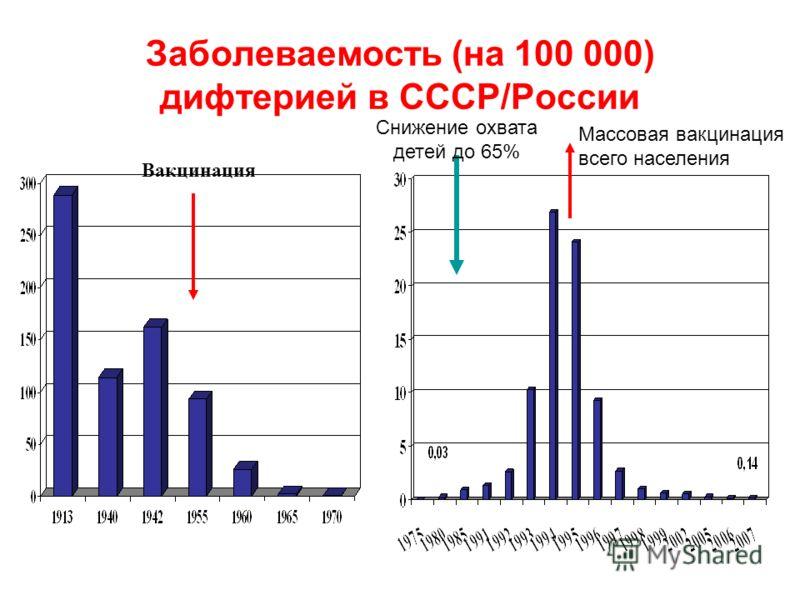 Заболеваемость (на 100 000) дифтерией в СССР/России Вакцинация Снижение охвата детей до 65% Массовая вакцинация всего населения