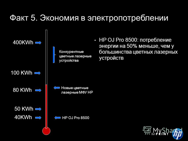 40KWh 50 KWh 100 KWh 80 KWh 400KWh HP OJ Pro 8500 Конкурентные цветные лазерные устройства Новые цветные лазерные МФУ НР Факт 5. Экономия в электропотреблении HP OJ Pro 8500: потребление энергии на 50% меньше, чем у большинства цветных лазерных устро