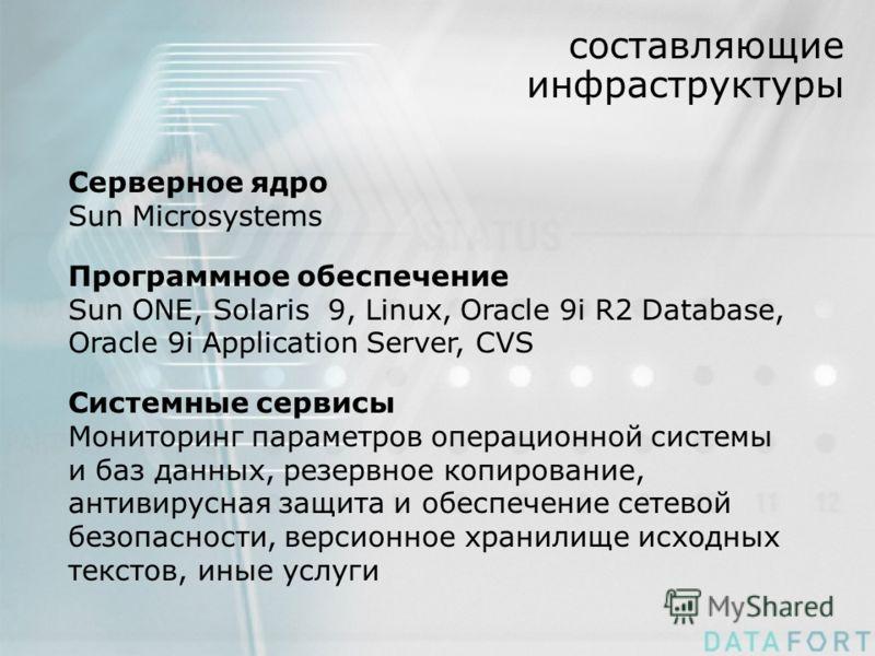 составляющие инфраструктуры Серверное ядро Sun Microsystems Программное обеспечение Sun ONE, Solaris 9, Linux, Oracle 9i R2 Database, Oracle 9i Application Server, CVS Системные сервисы Мониторинг параметров операционной системы и баз данных, резервн