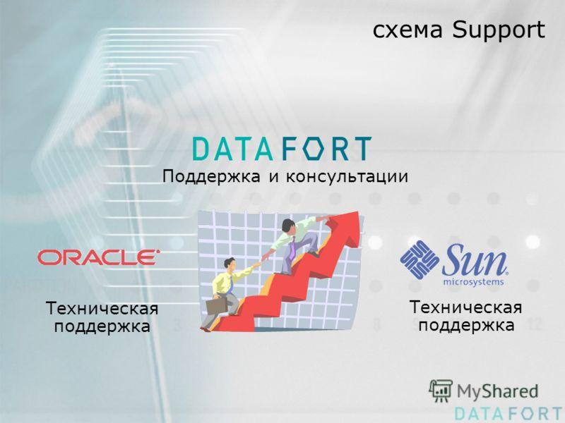 схема Support Поддержка и консультации Техническая поддержка