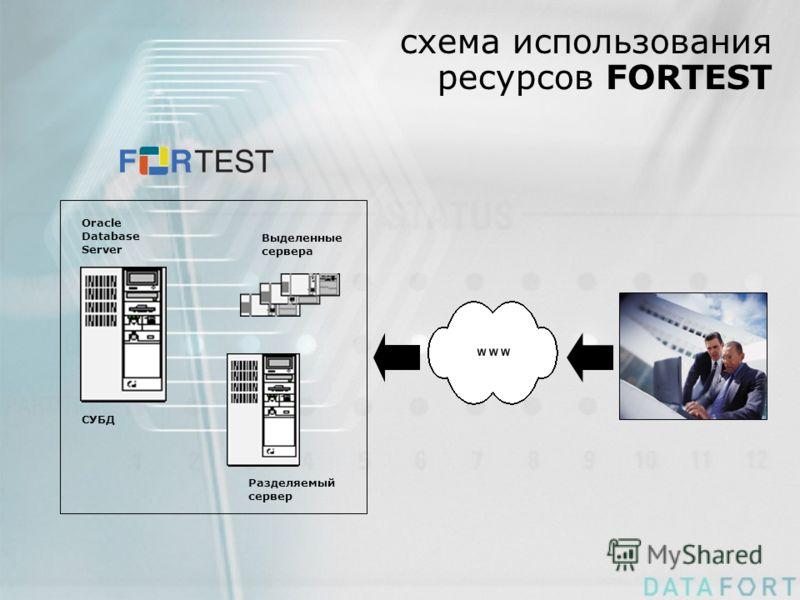 схема использования ресурсов FORTEST Oracle Database Server СУБД Выделенные сервера Разделяемый сервер
