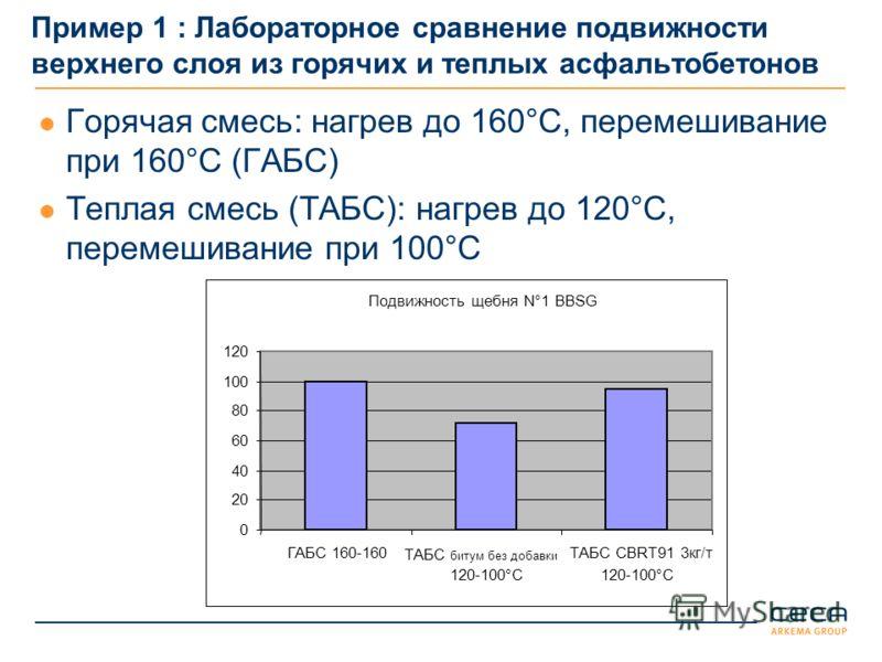 Пример 1 : Лабораторное сравнение подвижности верхнего слоя из горячих и теплых асфальтобетонов Горячая смесь: нагрев до 160°C, перемешивание при 160°C (ГАБС) Теплая смесь (ТАБС): нагрев до 120°C, перемешивание при 100°C Подвижность щебня N°1 BBSG 0
