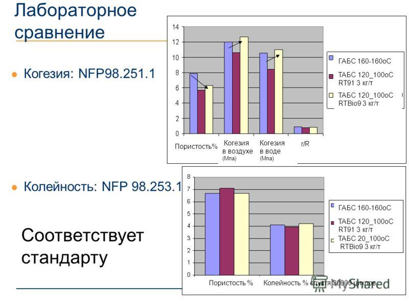 Лабораторное сравнение Когезия: NFP98.251.1 Колейность: NFP 98.253.1 Соответствует стандарту Колейность % спустя 30000 циклов Когезия воздух (Мпа) Пористость % ГАБС 160-160оС ТАБС 120_100оС RT91 3 кг/т ТАБС 120_100оС RT91 3 кг/т ТАБС 120_100оС RTBio9