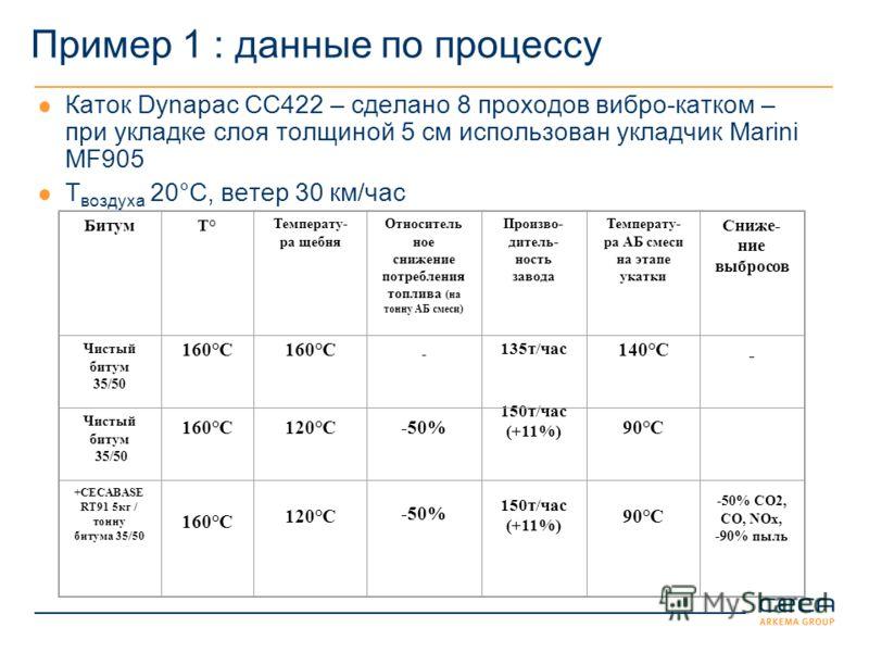 Пример 1 : данные по процессу Каток Dynapac CC422 – сделано 8 проходов вибро-катком – при укладке слоя толщиной 5 см использован укладчик Marini MF905 T воздуха 20°C, ветер 30 км/час БитумТ°Т° Температу- ра щебня Относитель ное снижение потребления т
