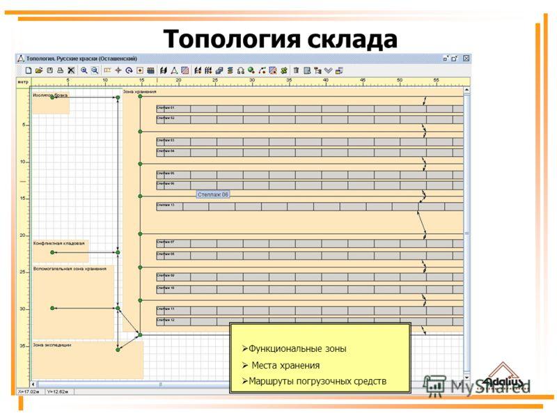 Топология склада Функциональные зоны Места хранения Маршруты погрузочных средств