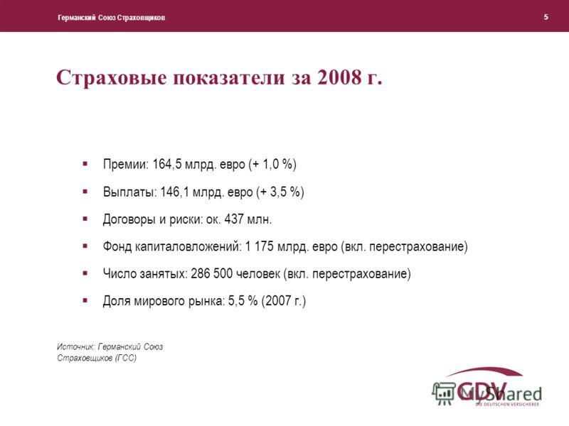 Германский Союз Страховщиков 55 Страховые показатели за 2008 г. Премии: 164,5 млрд. евро (+ 1,0 %) Выплаты: 146,1 млрд. евро (+ 3,5 %) Договоры и риски: ок. 437 млн. Фонд капиталовложений: 1 175 млрд. евро (вкл. перестрахование) Число занятых: 286 50