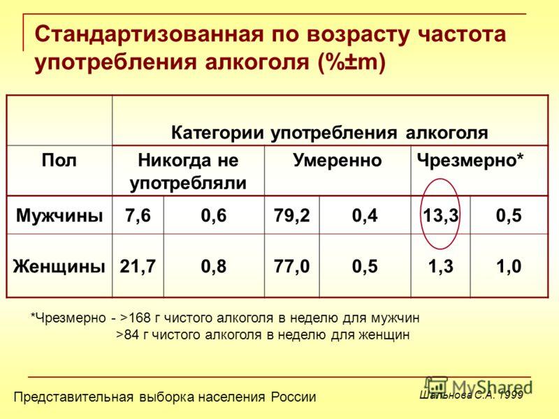 Стандартизованная по возрасту частота употребления алкоголя (%±m) Категории употребления алкоголя ПолНикогда не употребляли УмеренноЧрезмерно* Мужчины7,60,679,20,413,30,5 Женщины21,70,877,00,51,31,0 *Чрезмерно - >168 г чистого алкоголя в неделю для м
