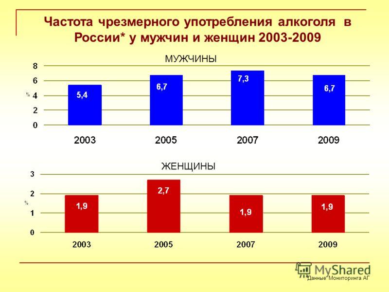 Частота чрезмерного употребления алкоголя в России* у мужчин и женщин 2003-2009 МУЖЧИНЫ ЖЕНЩИНЫ *Данные Мониторинга АГ